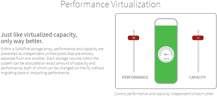 Virtualizimi i performancës SolidFire